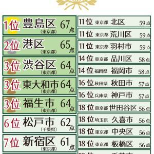 祝!豊島区が「共働き子育てしやすい街ランキング」総合1位に!!