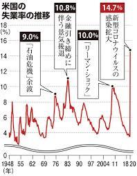 米失業率14.7%