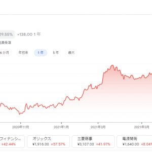 SBIネオモバイル証券/三菱HCキャピタル(8593)を追加購入しました(2021年7月5週目)