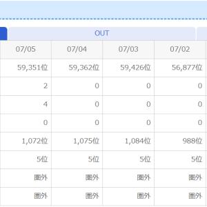 内田による選挙結果予想 順当に自民党と公明党の勝利で決着