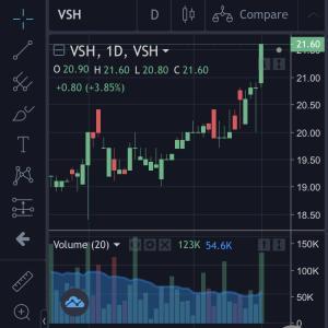 VSH続伸で外人買いが増加・・・その理由は、まさかねぇ