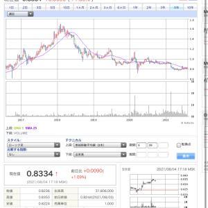 ロシア株から配当ラッシュ しかし…