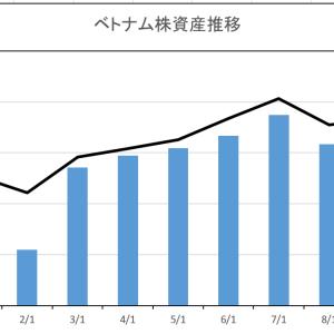 越株月次資産集計で1.6憶と最高額を更新