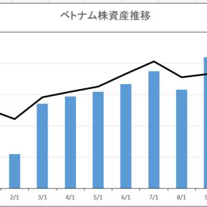 9月末資産残高を公開 レンジ相場も好調を持続
