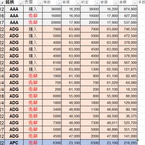 VNダイレクト証券口座(1-9月期)の簡易損益計算は、ほぼ予想通り