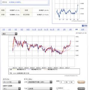 為替の援軍、ベトナム株を円換算すると、ほっくほく