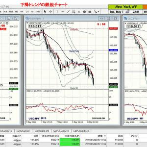 Easy 3Charts Trend FX手法-07 下降トレンドの鉄板チャート