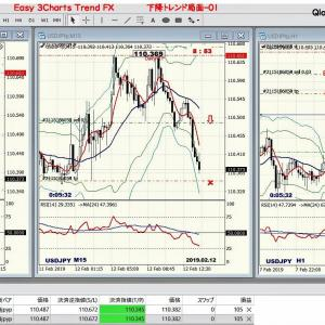 Easy 3Charts Trend FX手法-02