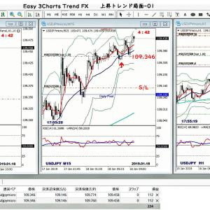 Easy 3Charts Trend FX手法-01
