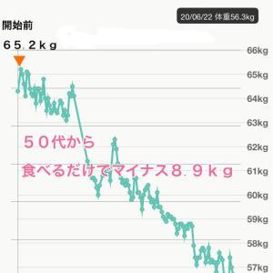 50代から−8.9kg!飲んで食べてもすぐリバウンド解消できるのは?
