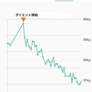 運動なし!58歳から1ヶ月半で3kg痩せた人の外食メニュー