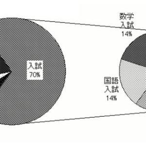 大阪府公立高校の合否を決める点数