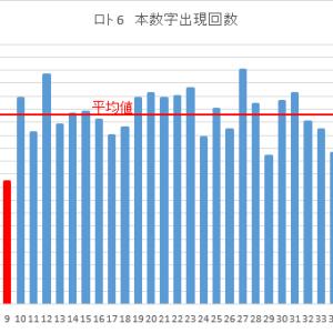 ロト6次回予想(購入)数字 第1439回