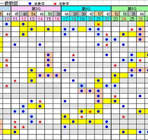 ロト7抽選結果 第357回 (2020年2月28日)