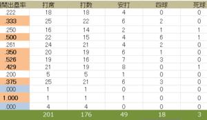2020.7.20. 1週間振り返り(7/14~7/19イーグルス戦)