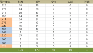 2020.7.27. 1週間振り返り(7/21~7/26マリーンズ戦)