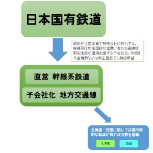 国鉄労働組合史詳細解説 130