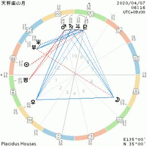 月天秤座入り/土星・火星・水星→コミュニケーションの新しいカタチ