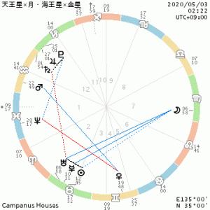 月×天王星/金星×海王星/楽に生きる為のロック解除