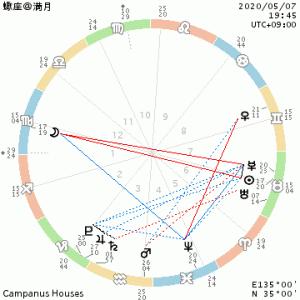 蠍座満月/終わりと始まり・ユル・死神