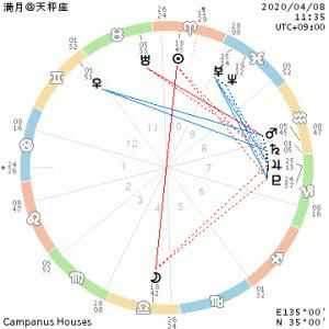 天秤座・4ハウスの満月~個の時代