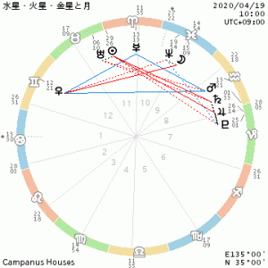 水星・火星・金星△と月の関係/五感を操る
