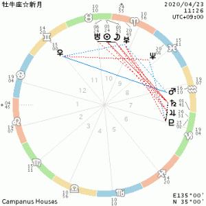 牡牛座新月/冥王星・土星・金星・木星が次々と逆行しだす時。。。