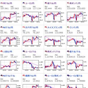 【為替相場】ロシアとサウジの減産期待により原油価格上昇 それに伴ってダウ、ドル円も上昇 現在は横ばいに