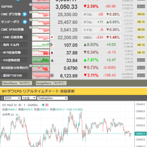 【為替相場】感染者増加懸念で米株は大幅安 為替はドル全面高に