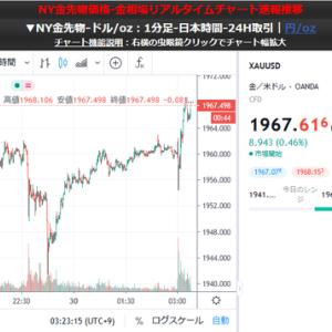 【相場】米政策金利発表後、金価格上昇 ドル安傾向は続く