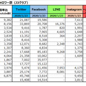 Jリーグ 全56クラブ ソーシャルメディアのフォロワー数をまとめてみた(2020年版)