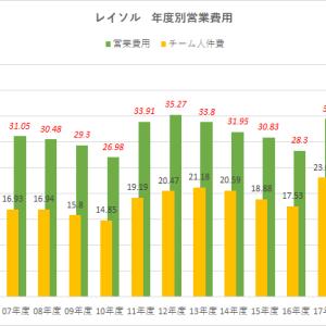 移籍金ビジネスモデル 2018年度(平成30年度)Jリーグ クラブ経営情報開示