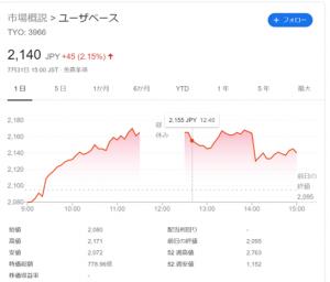 【株式銘柄分析】ユーザベース
