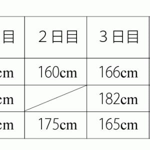 平均算 市立稲毛高等学校附属中学校(2020年)