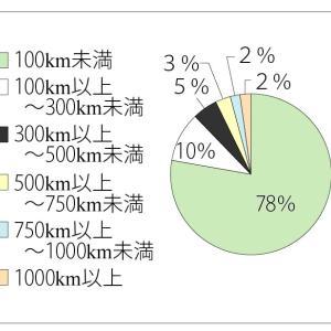 ★資料分析問題 千葉県立中学校(2020年)