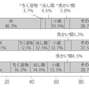 社会・資料分析問題の「読み取れることを記述する問題」埼玉県立伊奈学園中学校(2015年)