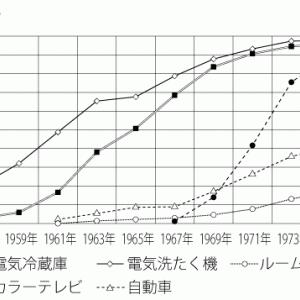 社会・資料分析問題の「読み取れることを記述する問題」宮城県共通(2012年)