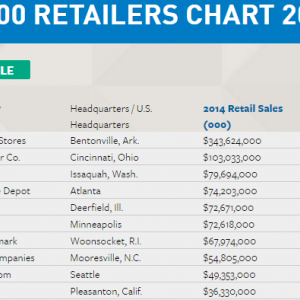 ウォルマート【WMT】の銘柄分析。世界最大の小売業。