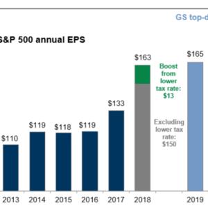 高値圏にある米国株にどのように投資していくのか