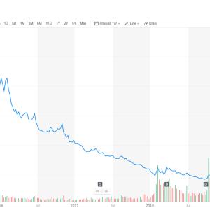 【SPXS】はS&P500の値下がり時に上昇する、ベア3倍ETF