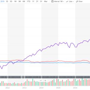 債券ETF100%投資は安全な投資なのか