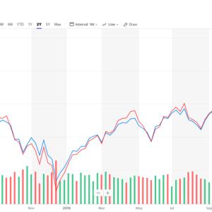 200日移動線を割れたS&P500をどう考えるか
