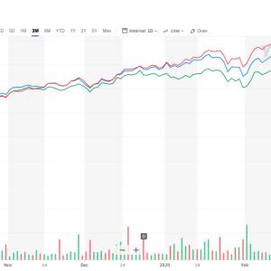 株式市場が暴落するときに買い増しをするメリットデメリット