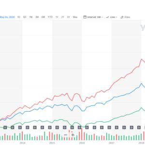 投資信託とETFのどちらが投資するのに良いかで迷っている人へ