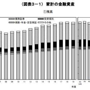 資金循環統計からみる日本の金融資産