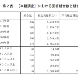 労働組合費の相場は月額5000円。オープンショップ制の労働組合。