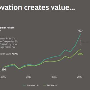 世界のイノベーティブな企業Top50とは