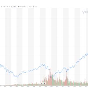S&P500積立投資の出口戦略をどのように考えるか