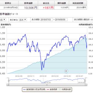 おすすめの米国株インデックス投資から浮かび上がる課題
