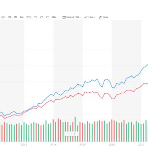2010年代ほど投資に恵まれた時代は無かった